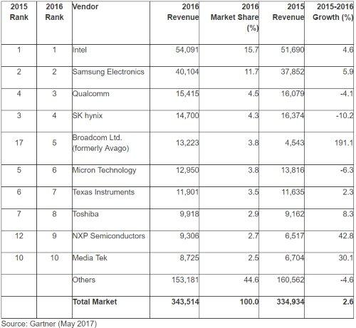 2017 gartner chip rankings 500 14948723922