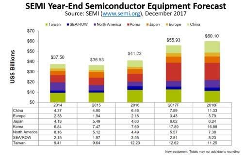 semiconductor equipments