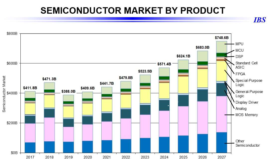 Global chipmarket by product