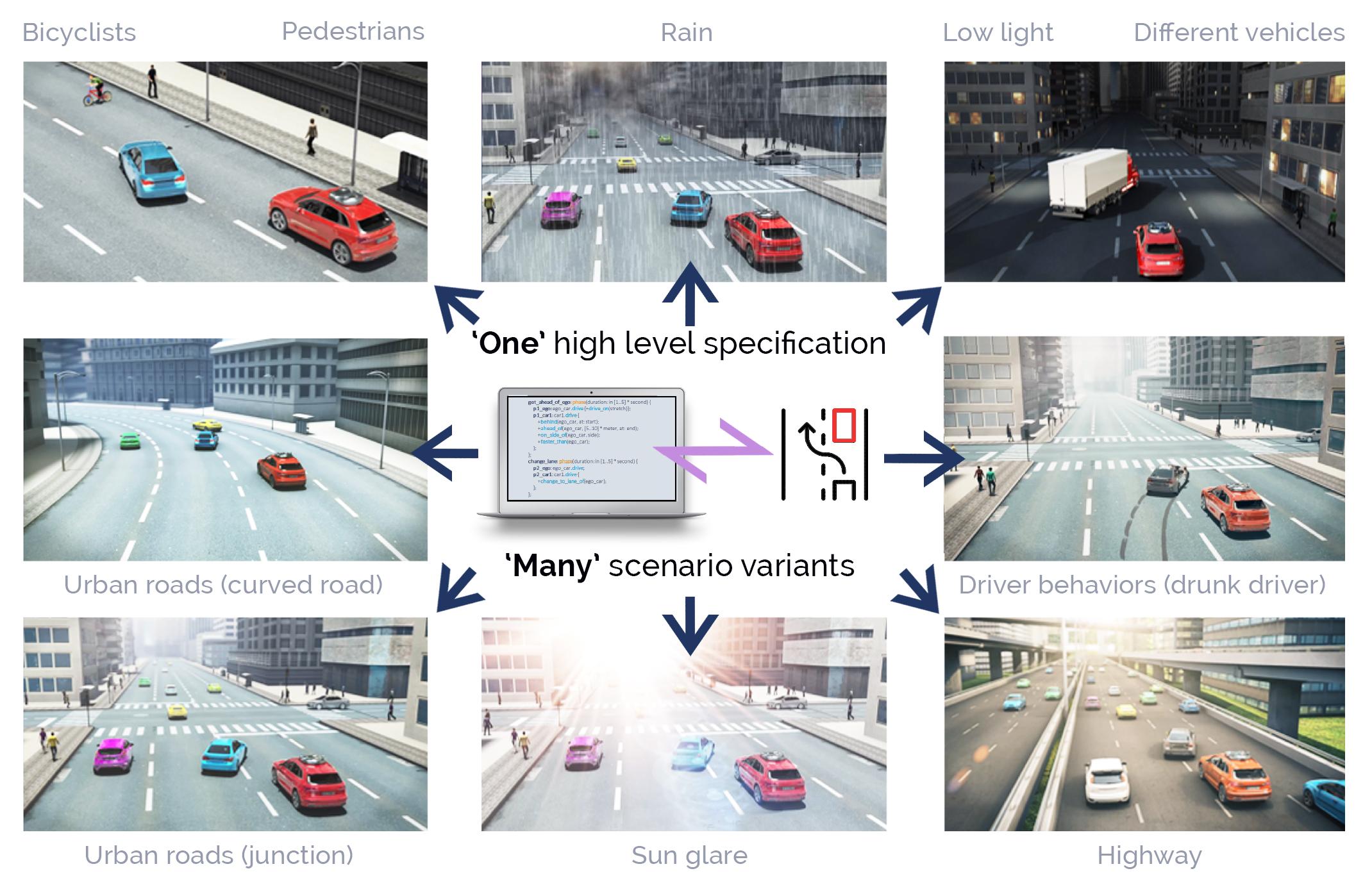הדגמת השפה של פורטליקס לקשר בין מכונית לסביבתה. צילום יחצ