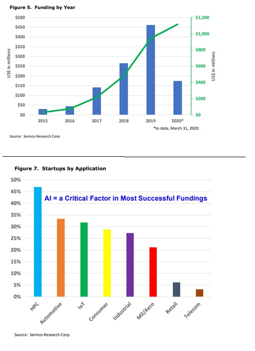 גרפים השוואתיים בין סטארטאפים בתחו השבבים. מתוך מחקר של Semico Research and Consulting Group. בגרף 7 - קיימת חפיפה בין חלק מן התחומים משום שלעיתים חברות מתמקדות ביותר מתחום אחד).