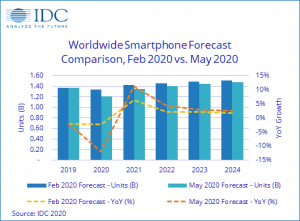 הערכת מכירות הטלפונים החכמים ברחבי העולם. מקור: IDC