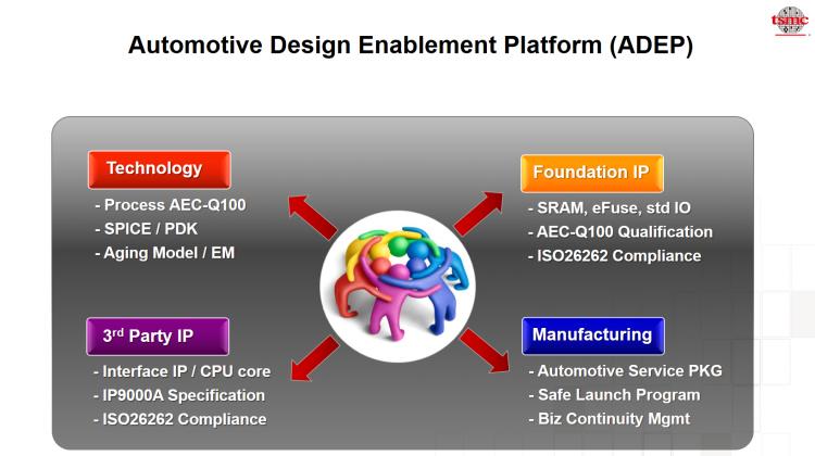 ADEP - הפלטפורמה הראשונה לתכנון יעודי לתחום הרכב בטכנולוגית nm 7. תשריט באדיבות חב' TSMC