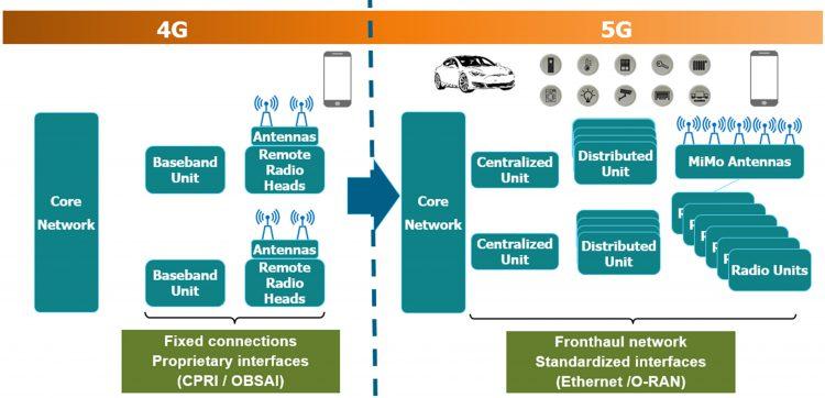 איור 1: השוואת מערכות 4G ל-5G