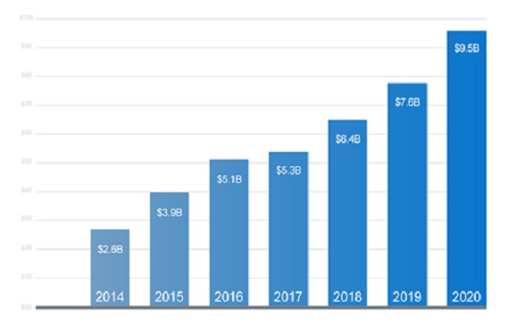 גרף: על אף הקורונה – ההשקעות בחברות ישראליות ממשיכות לטפס שנה אחר שנה. הנתונים מתייחסים לחודשים ינואר עד השבוע הראשון בלבד של חודש דצמבר 2020. מקור SNC.