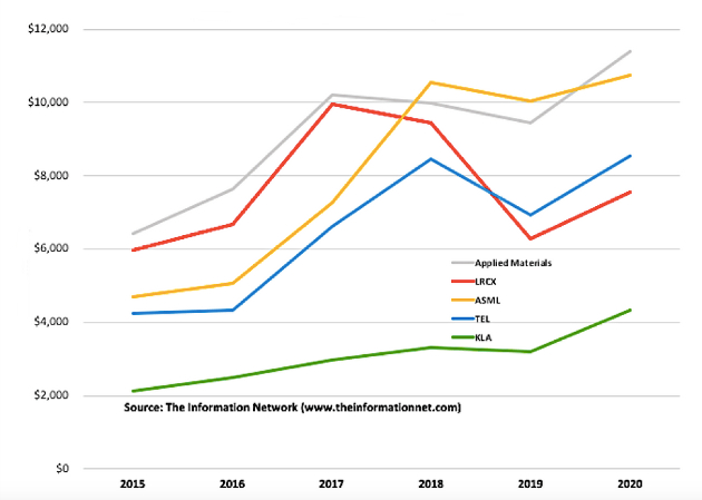 נתחי השוק של חמש החברות המובילות בתחום מערכות לייצור שבבים. The Information Network