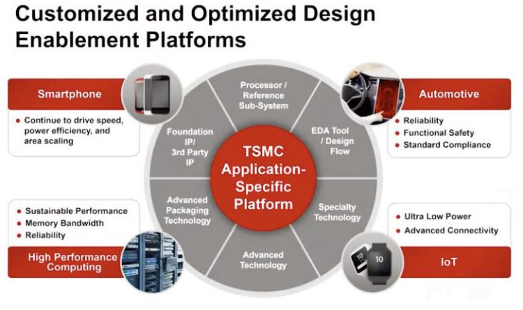 Customized and Optimized Design Enablement Platforms