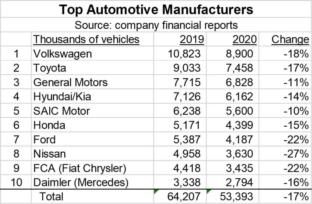 יצרניות הרכב הגדולות. Semiconductor Intelligence