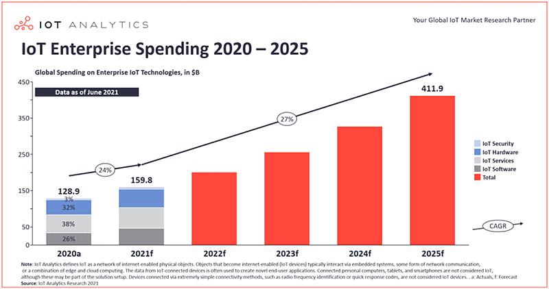 הוצאות על IOT ארגוני בשנים 2021-2015. מקור: IOT ANALYTICS