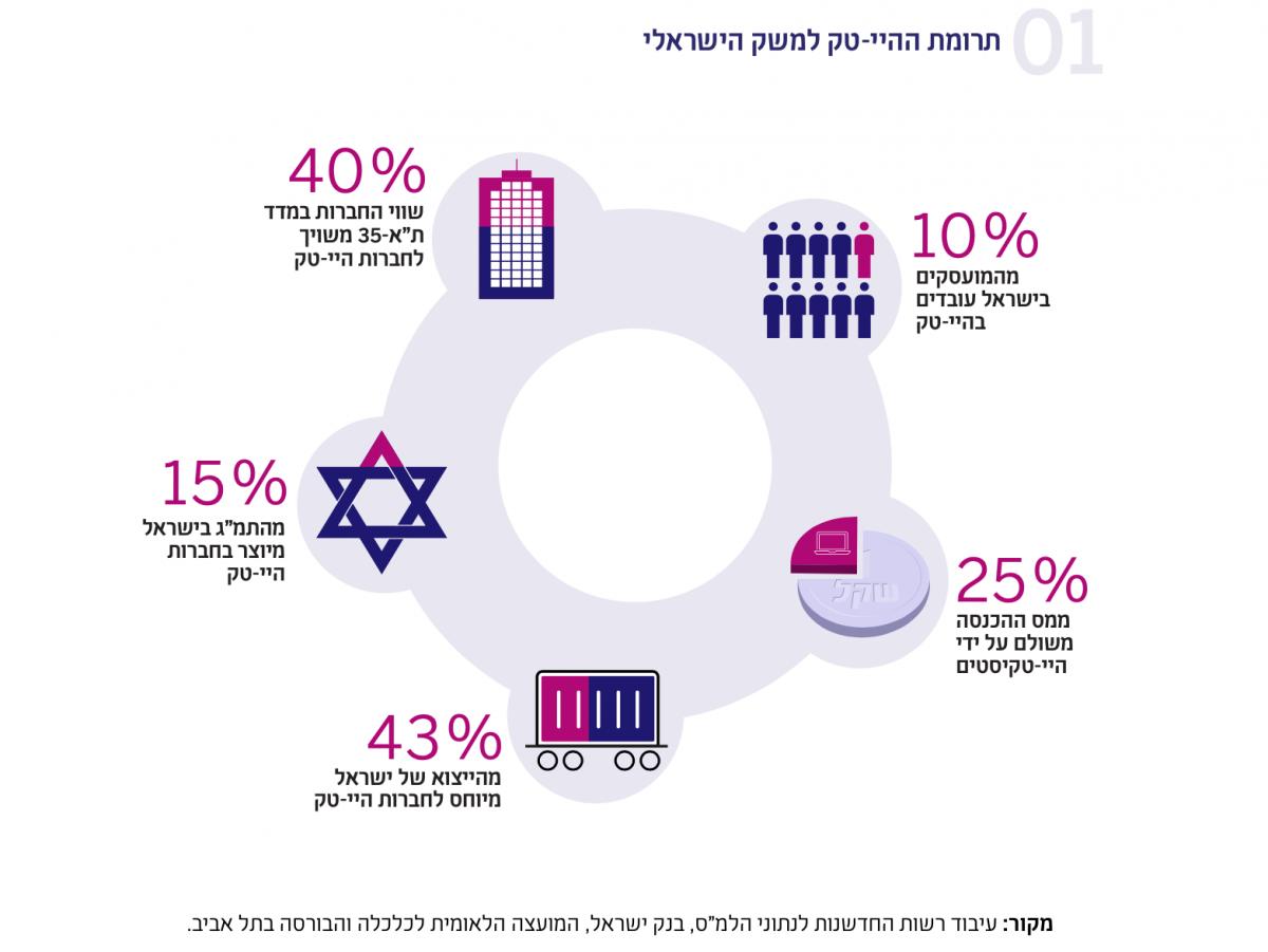 עיבוד רשות החדשנות לנתוני 2021 IVC, The Israeli Tech Review Q1.