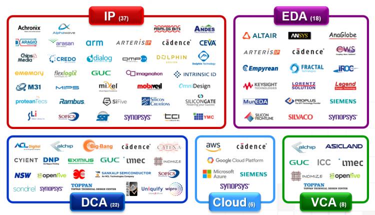 רשימת השותפים העסקיים שלנו מקור: TSMC